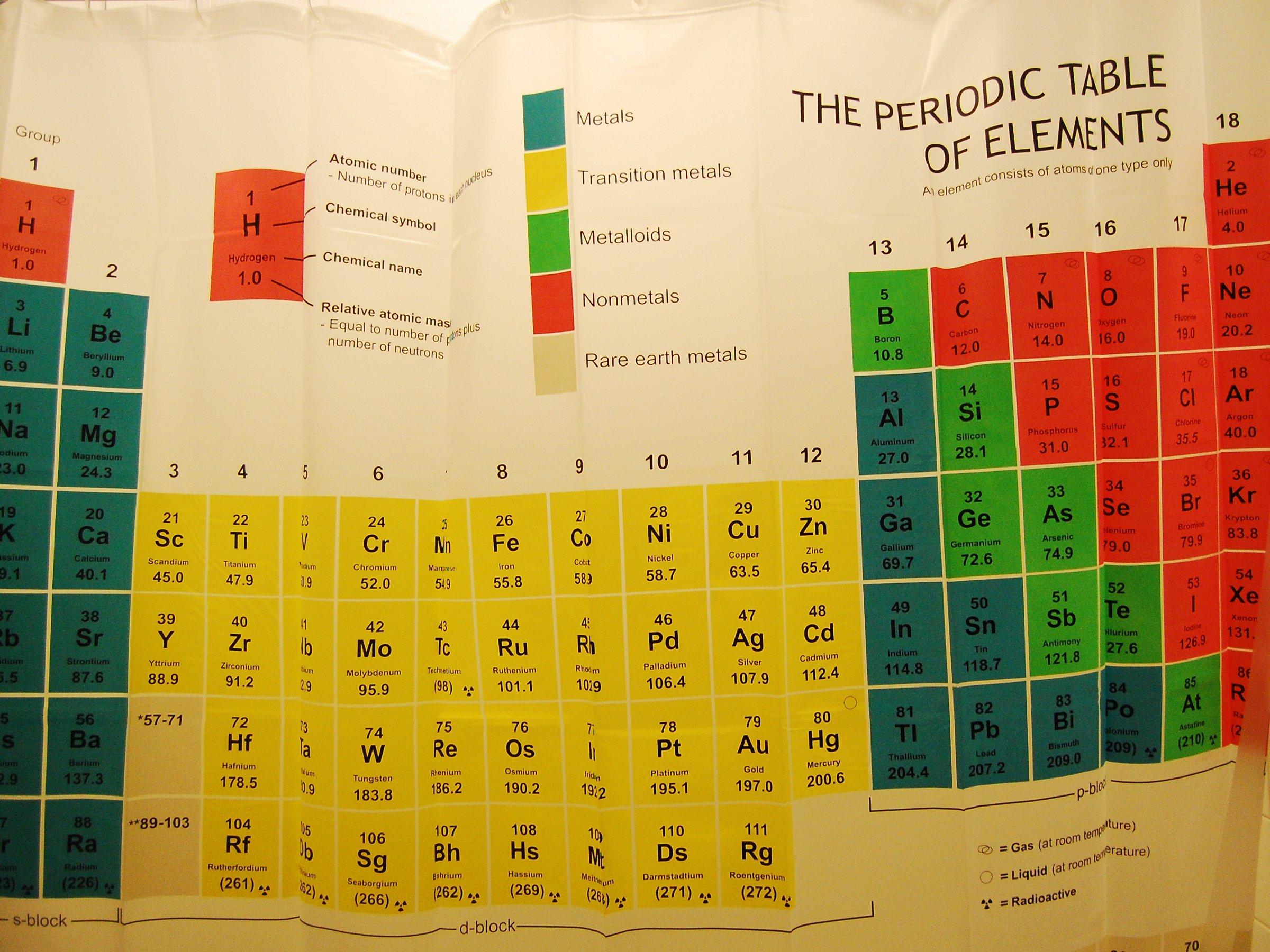 Neue Elemente Im Periodensystem Uut Uup Uus Und Uuo