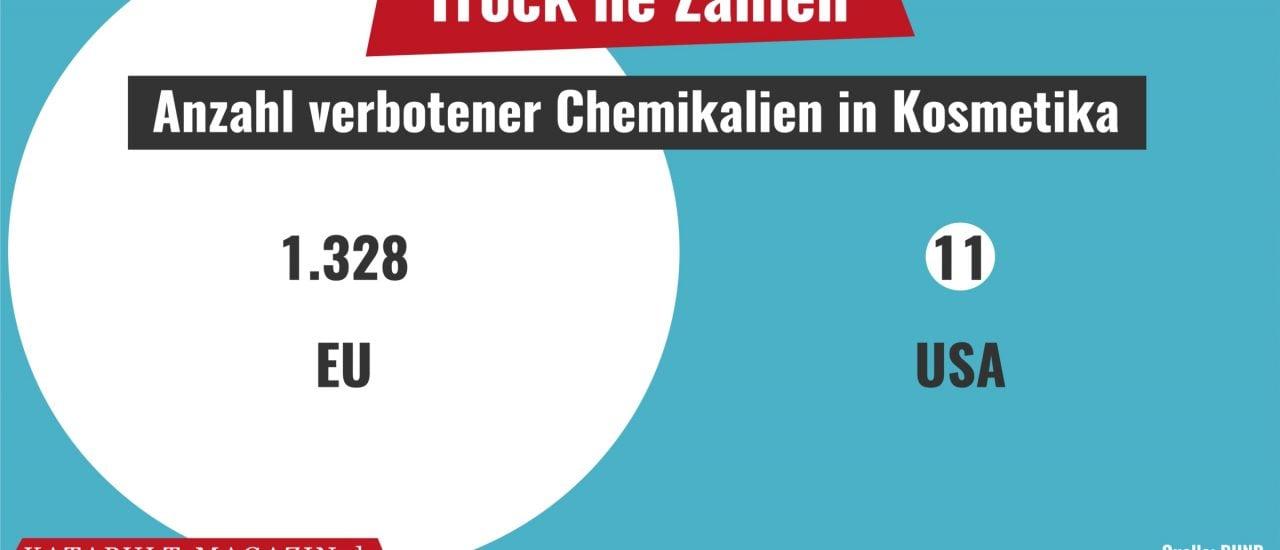 Verbotene Chemikalien in Kosmetika: EU vs. USA. Grafik: Katapult Magazin