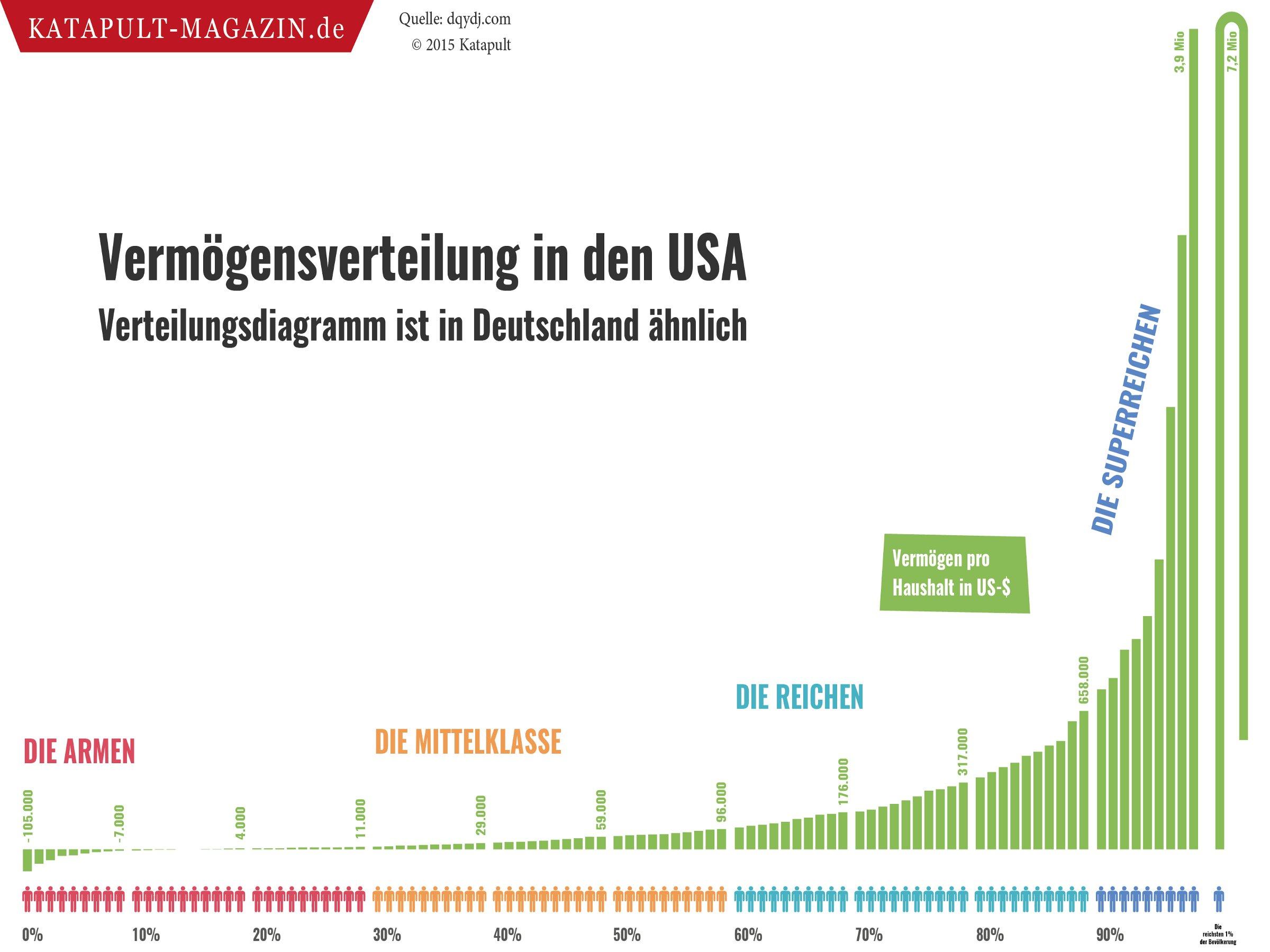 Karte der Woche | Soziale Ungleichheit – Das Geld der Reichen ...