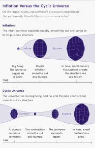 Big Bounce Theory